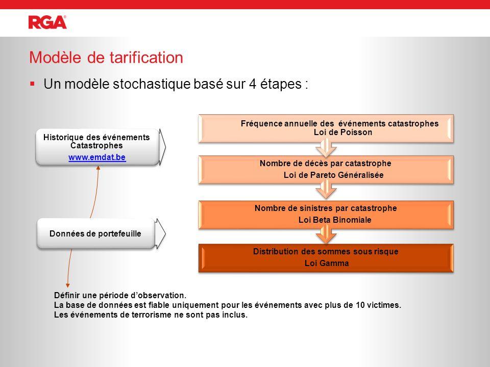 Un modèle stochastique basé sur 4 étapes : Modèle de tarification Définir une période dobservation. La base de données est fiable uniquement pour les