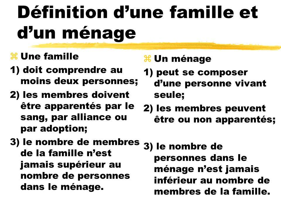 Définition dune famille et dun ménage zUne famille 1) doit comprendre au moins deux personnes; 2) les membres doivent être apparentés par le sang, par