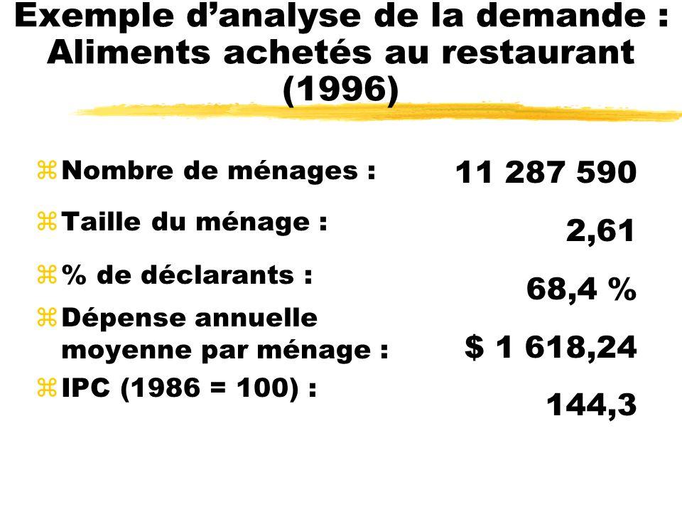 Exemple danalyse de la demande : Aliments achetés au restaurant (1996) zNombre de ménages : zTaille du ménage : z% de déclarants : zDépense annuelle m