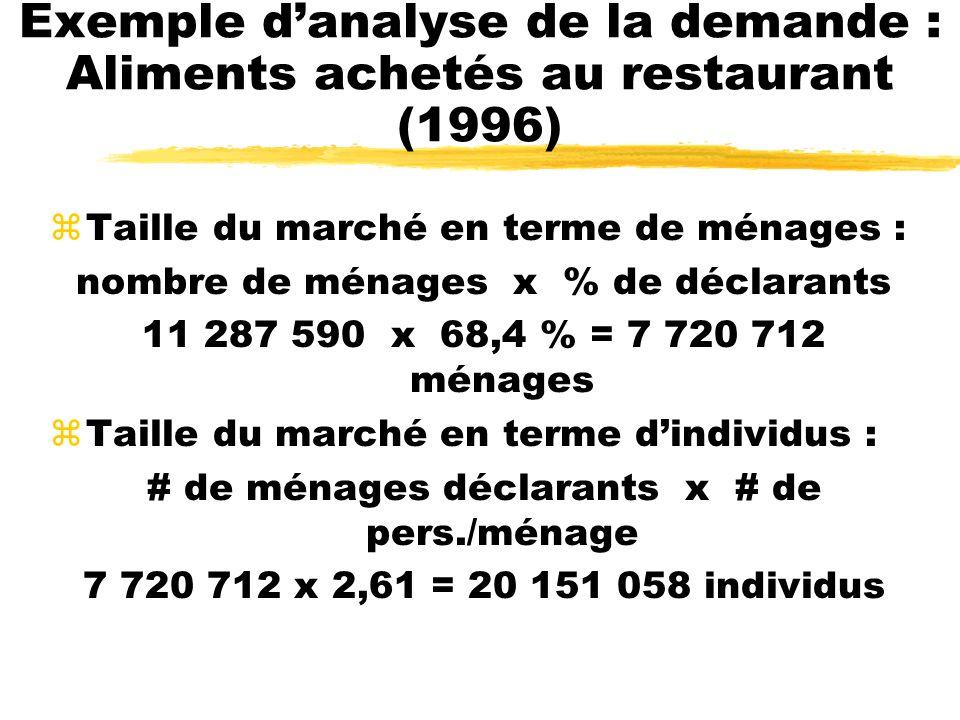 Exemple danalyse de la demande : Aliments achetés au restaurant (1996) zTaille du marché en terme de ménages : nombre de ménages x % de déclarants 11