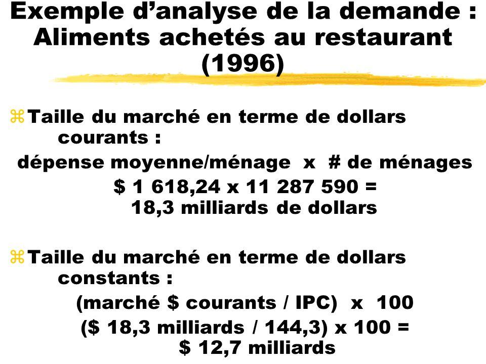 Exemple danalyse de la demande : Aliments achetés au restaurant (1996) zTaille du marché en terme de dollars courants : dépense moyenne/ménage x # de