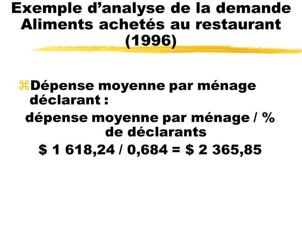 Exemple danalyse de la demande Aliments achetés au restaurant (1996) zDépense moyenne par ménage déclarant : dépense moyenne par ménage / % de déclara
