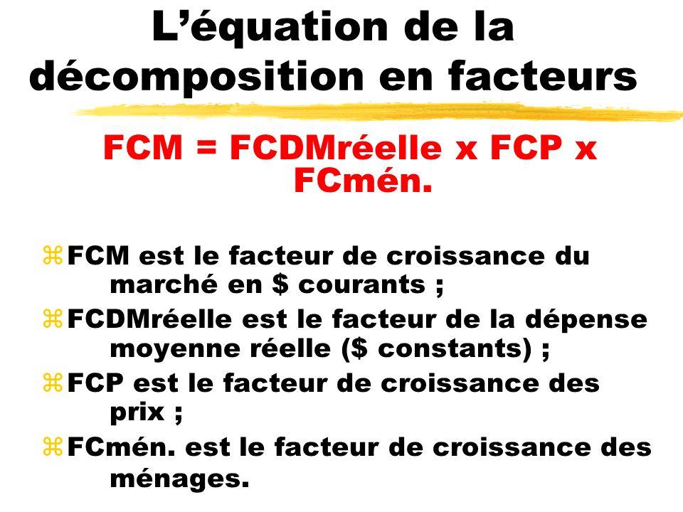 Léquation de la décomposition en facteurs FCM = FCDMréelle x FCP x FCmén. zFCM est le facteur de croissance du marché en $ courants ; zFCDMréelle est