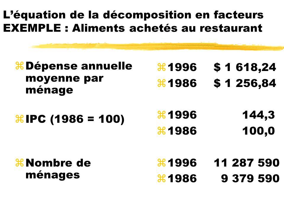 Léquation de la décomposition en facteurs EXEMPLE : Aliments achetés au restaurant zDépense annuelle moyenne par ménage zIPC (1986 = 100) zNombre de m