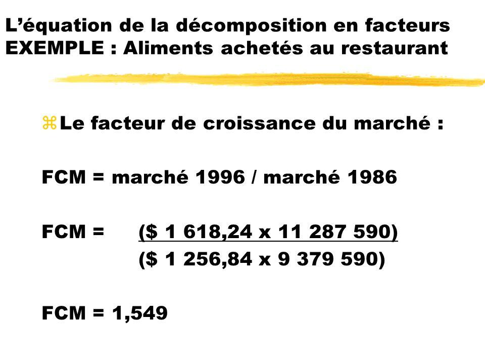 zLe facteur de croissance du marché : FCM = marché 1996 / marché 1986 FCM =($ 1 618,24 x 11 287 590) ($ 1 256,84 x 9 379 590) FCM = 1,549 Léquation de