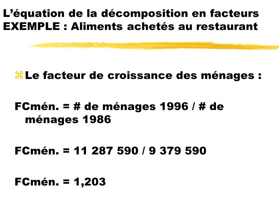 zLe facteur de croissance des ménages : FCmén. = # de ménages 1996 / # de ménages 1986 FCmén. = 11 287 590 / 9 379 590 FCmén. = 1,203 Léquation de la
