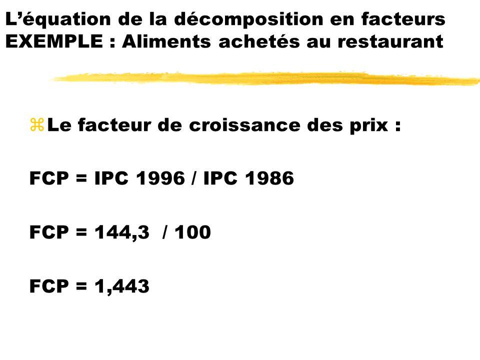 zLe facteur de croissance des prix : FCP = IPC 1996 / IPC 1986 FCP = 144,3 / 100 FCP = 1,443 Léquation de la décomposition en facteurs EXEMPLE : Alime