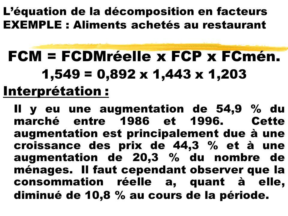FCM = FCDMréelle x FCP x FCmén. 1,549 = 0,892 x 1,443 x 1,203 Interprétation : Il y eu une augmentation de 54,9 % du marché entre 1986 et 1996. Cette