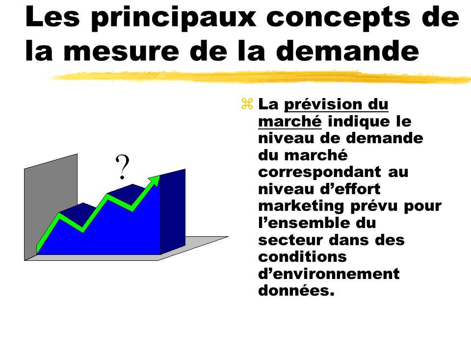 Les principaux concepts de la mesure de la demande zLe potentiel du marché est la limite vers laquelle tend la demande du marché lorsque leffort marketing du secteur saccroît à linfini, dans des conditions denvironnement données.