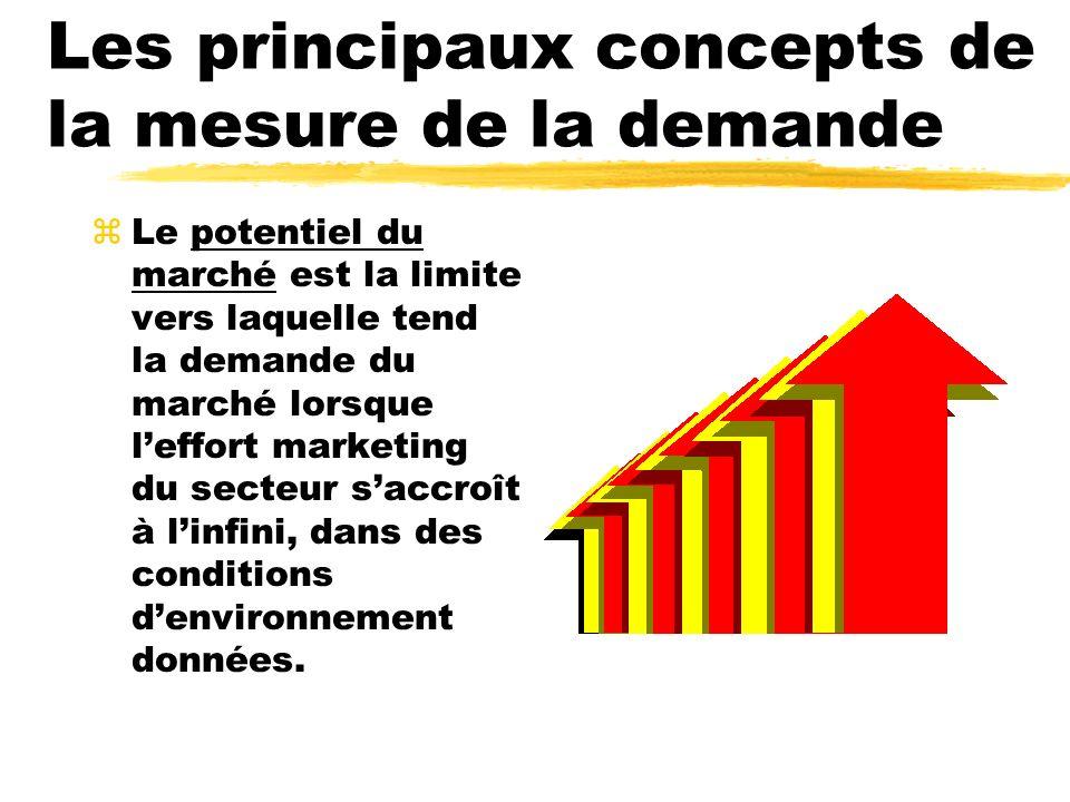 Les principaux concepts de la mesure de la demande zLe potentiel du marché est la limite vers laquelle tend la demande du marché lorsque leffort marke