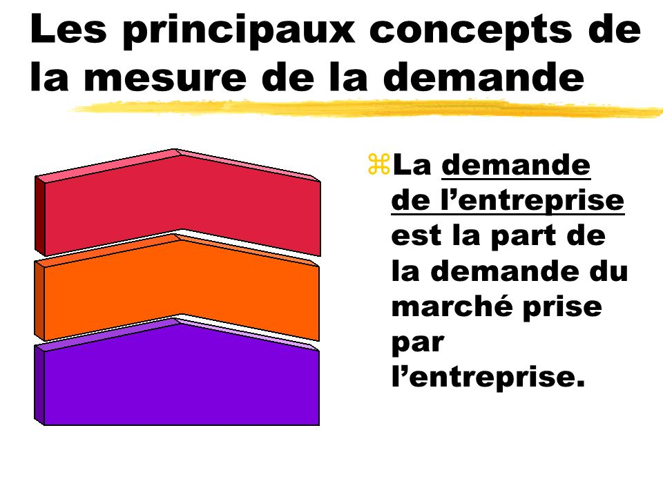 Les principaux concepts de la mesure de la demande zLa demande de lentreprise est la part de la demande du marché prise par lentreprise.