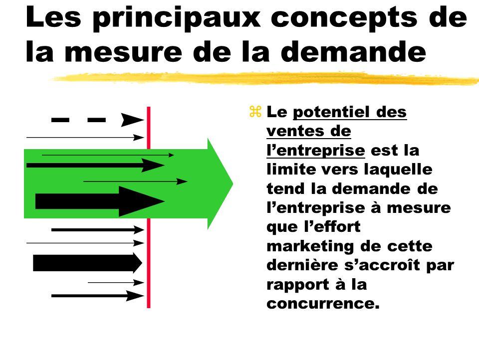 Les principaux concepts de la mesure de la demande zLe potentiel des ventes de lentreprise est la limite vers laquelle tend la demande de lentreprise