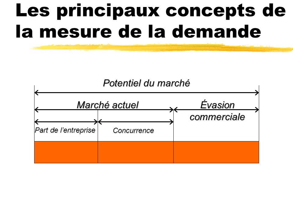 La décomposition en facteurs zAnalyser lévolution de la taille dun marché.