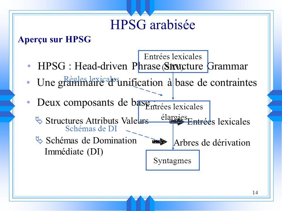 14 HPSG : Head-driven Phrase Structure Grammar HPSG arabisée Une grammaire dunification à base de contraintes Deux composants de base : Structures Attributs Valeurs Entrées lexicales Schémas de Domination Immédiate (DI) Arbres de dérivation Entrées lexicales (SAV) Entrées lexicales élargies Syntagmes Règles lexicales Schémas de DI Aperçu sur HPSG