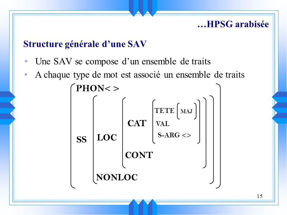 15 Structure générale dune SAV Une SAV se compose dun ensemble de traits A chaque type de mot est associé un ensemble de traits PHON SS LOC NONLOC CONT CAT VAL S-ARG <> TETE MAJ …HPSG arabisée