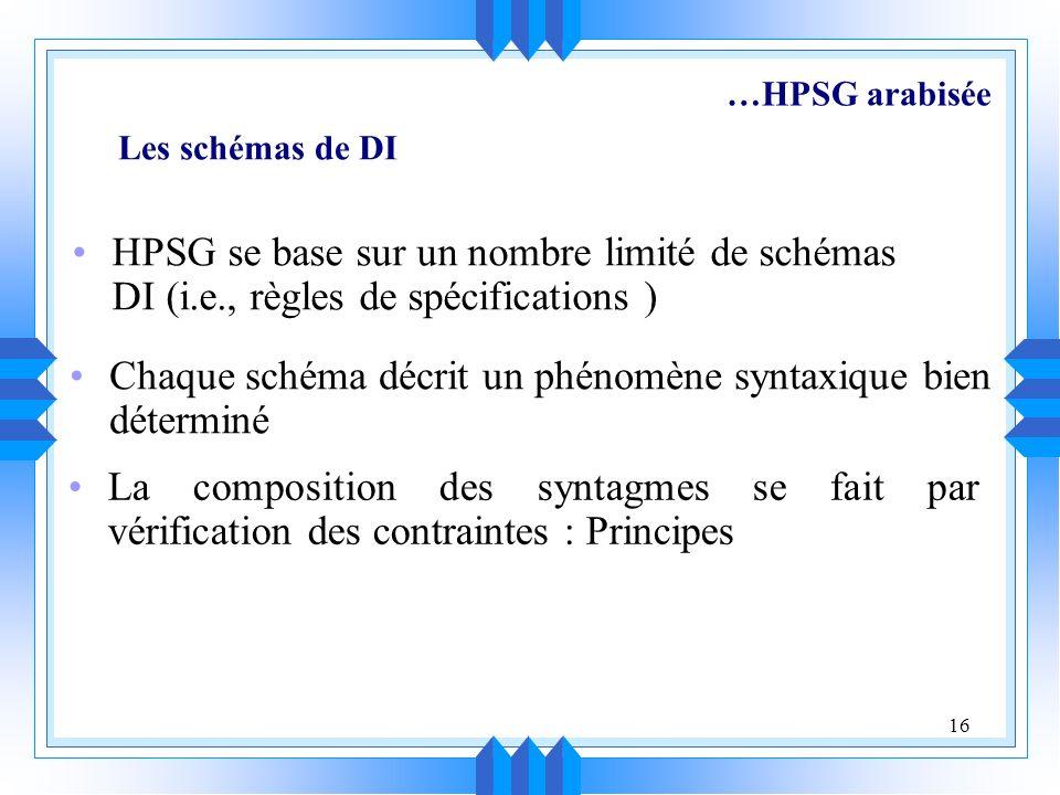 16 HPSG se base sur un nombre limité de schémas DI (i.e., règles de spécifications ) Chaque schéma décrit un phénomène syntaxique bien déterminé La composition des syntagmes se fait par vérification des contraintes : Principes Les schémas de DI …HPSG arabisée