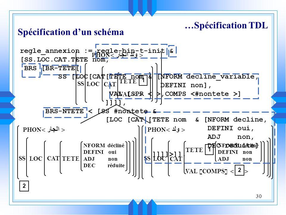 30 PHON SS LOC CAT VAL TETE PHON SS LOC CAT TETE 1 1 VAL [COMPS] 2 NFORM décliné DEFINI non ADJ non PHON SS LOC CAT TETE NFORM décliné DEFINI oui ADJ non DEC réduite 2 …Spécification TDL Spécification dun schéma regle_annexion := regle-bin-t-init & [SS.LOC.CAT.TETE nom, BRS [BR-TETE[ SS [LOC[CAT[TETE nom & [NFORM decline_variable, DEFINI non], VAL [SPR,COMPS ] ]]]], BRS-NTETE < [SS #nontete & [LOC [CAT [TETE nom & [NFORM decline, DEFINI oui, ADJ non, DEC reduite] ]]]]>]].