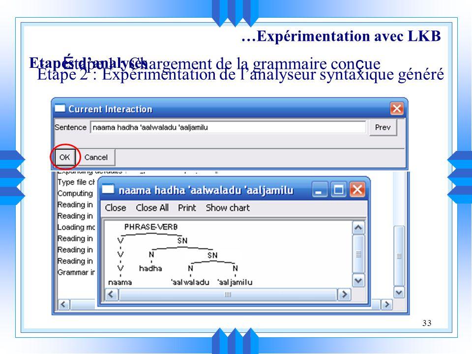 33 É tape 1 : Chargement de la grammaire con ç ue Étape 2 : Expérimentation de lanalyseur syntaxique généré Etapes danalyses …Expérimentation avec LKB