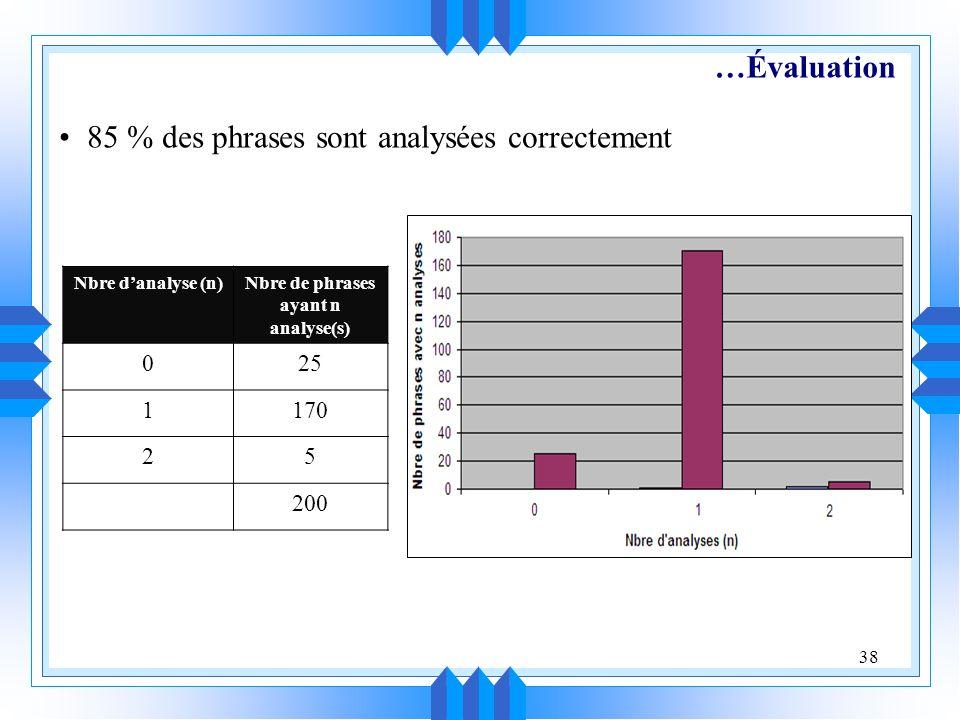 38 …Évaluation Nbre danalyse (n)Nbre de phrases ayant n analyse(s) 025 1170 25 200 85 % des phrases sont analysées correctement