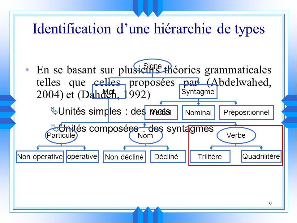 9 Identification dune hiérarchie de types En se basant sur plusieurs théories grammaticales telles que celles proposées par (Abdelwahed, 2004) et (Dahdeh, 1992) Unités simples : des mots Unités composées : des syntagmes Signe SyntagmeMot PrépositionnelVerbal Nominal Nom Décliné Non décliné Particule opérative Non opérative Verbe Quadrilitère Trilitère
