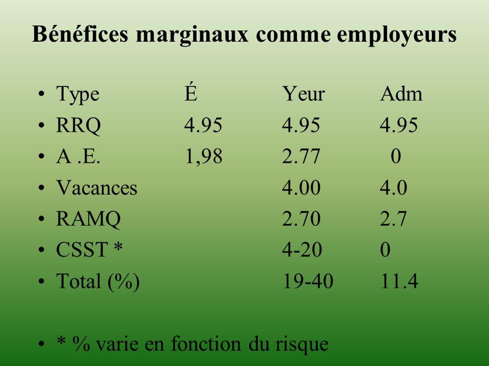 Bénéfices marginaux comme employeurs TypeÉYeur Adm RRQ4.954.954.95 A.E.1,982.77 0 Vacances4.004.0 RAMQ2.702.7 CSST *4-200 Total (%)19-4011.4 * % varie