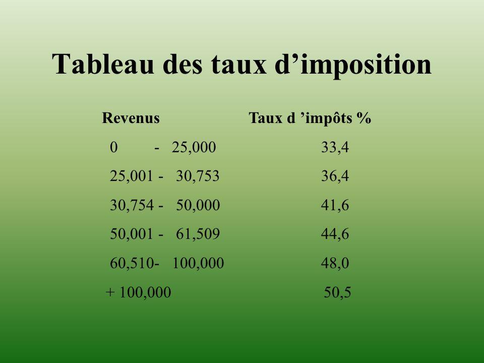 Tableau des taux dimposition Revenus Taux d impôts % 0 - 25,000 33,4 25,001 - 30,753 36,4 30,754 - 50,000 41,6 50,001 - 61,509 44,6 60,510- 100,000 48