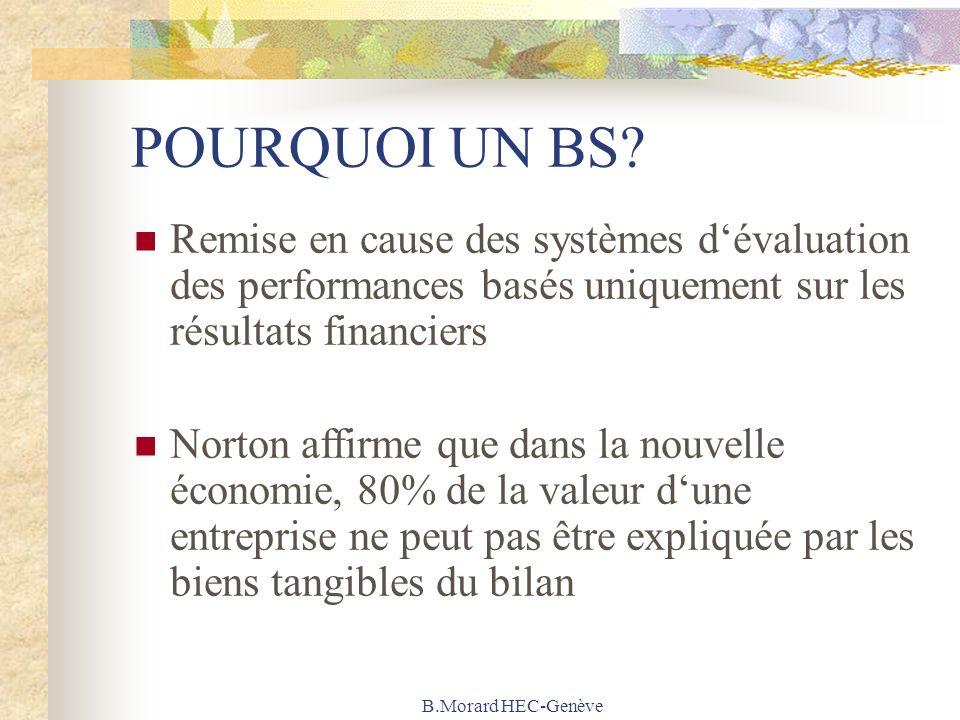 B.Morard HEC-Genève POURQUOI UN BS? Remise en cause des systèmes dévaluation des performances basés uniquement sur les résultats financiers Norton aff