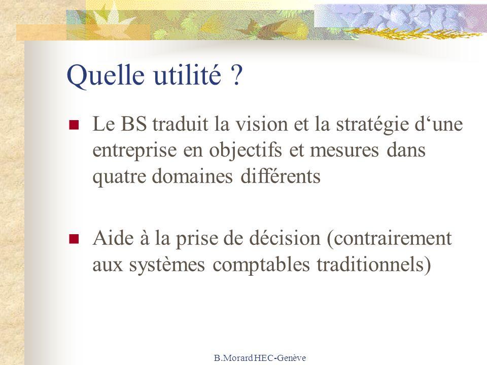 B.Morard HEC-Genève Quelle utilité ? Le BS traduit la vision et la stratégie dune entreprise en objectifs et mesures dans quatre domaines différents A