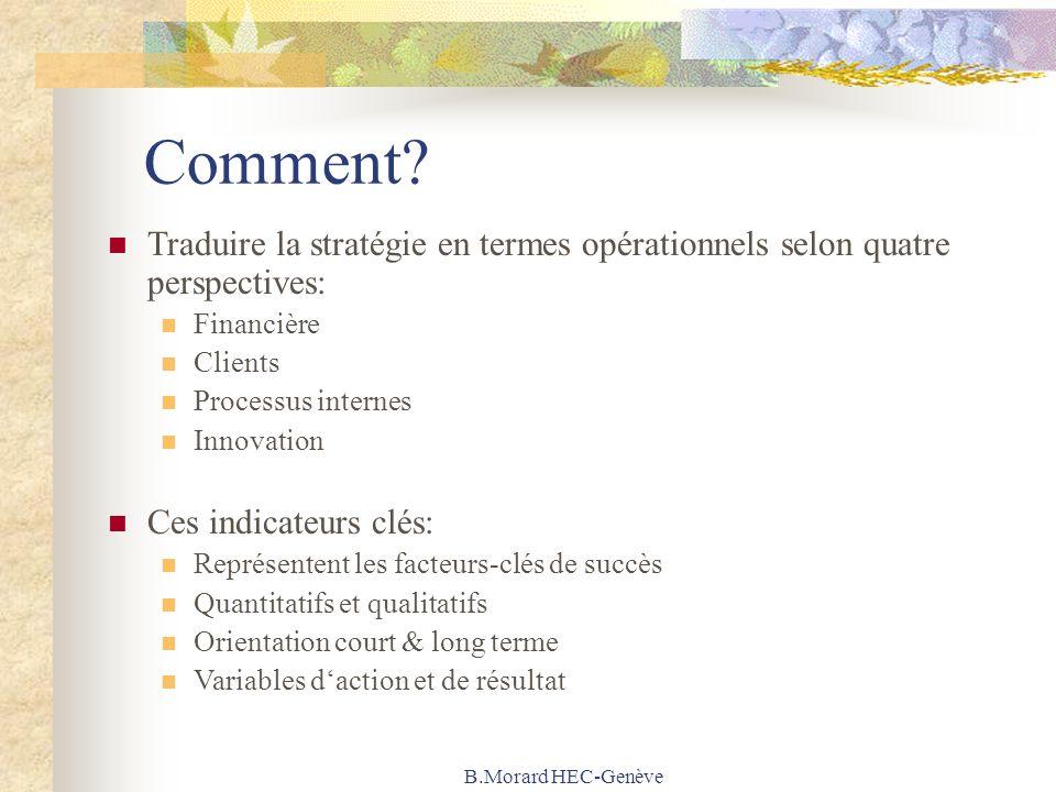 B.Morard HEC-Genève Comment? Traduire la stratégie en termes opérationnels selon quatre perspectives: Financière Clients Processus internes Innovation