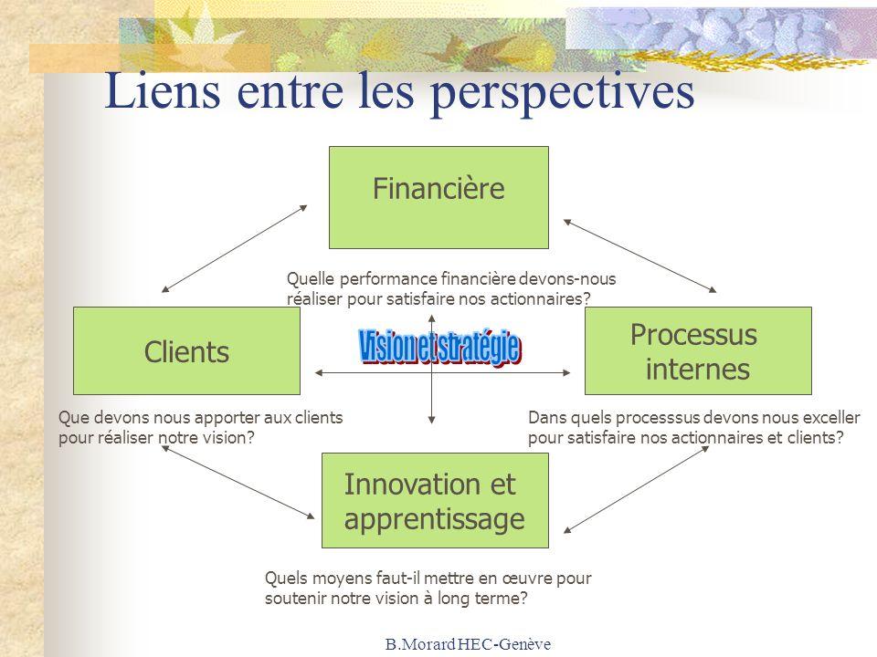 B.Morard HEC-Genève Liens entre les perspectives Financière Innovation et apprentissage Processus internes Clients Quelle performance financière devons-nous réaliser pour satisfaire nos actionnaires.