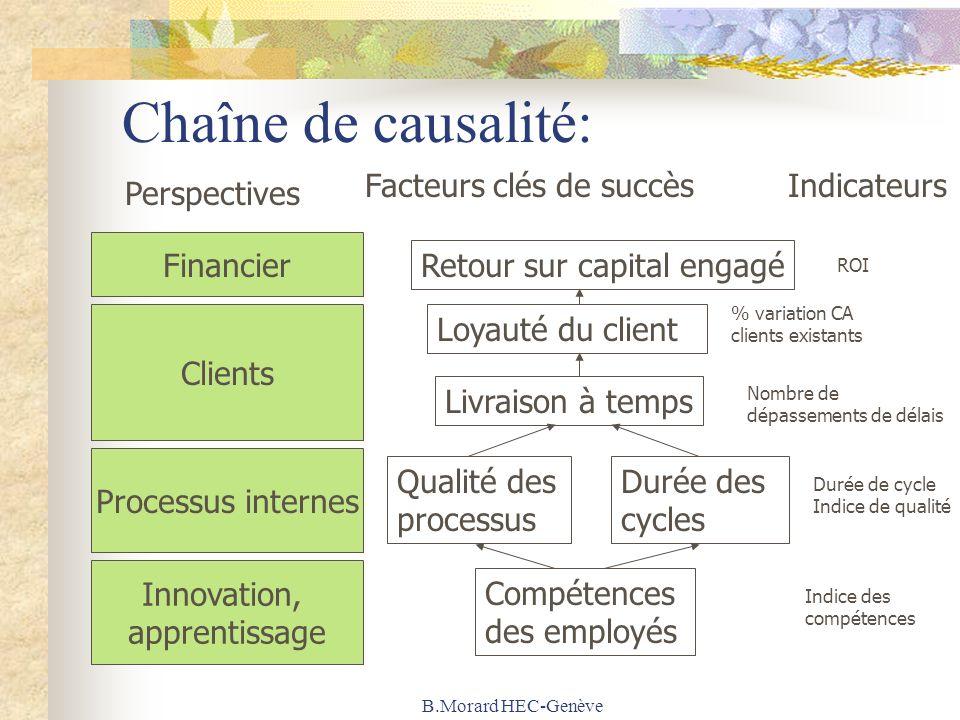 B.Morard HEC-Genève Chaîne de causalité: Financier Clients Processus internes Innovation, apprentissage Compétences des employés Qualité des processus