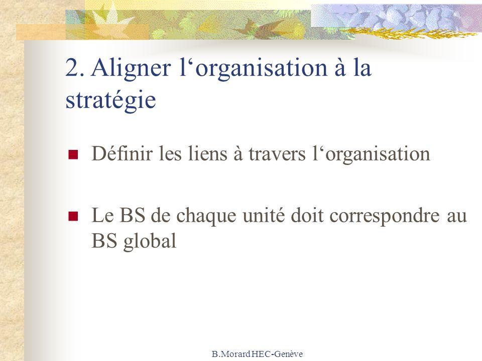 B.Morard HEC-Genève 2. Aligner lorganisation à la stratégie Définir les liens à travers lorganisation Le BS de chaque unité doit correspondre au BS gl