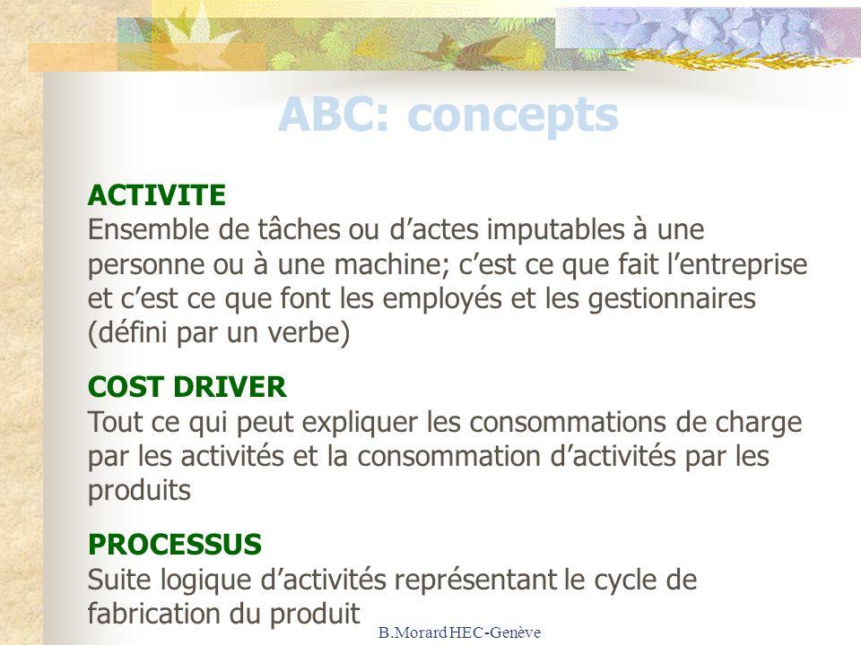 B.Morard HEC-Genève ABC: concepts ACTIVITE Ensemble de tâches ou dactes imputables à une personne ou à une machine; cest ce que fait lentreprise et ce