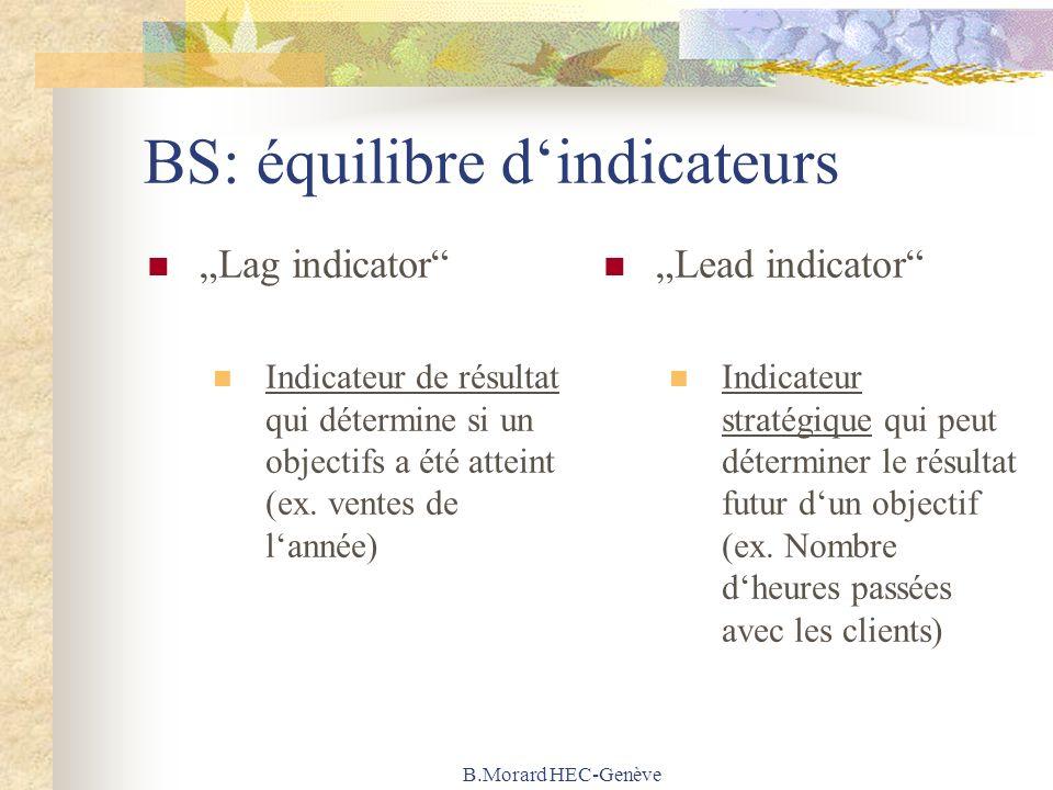 B.Morard HEC-Genève BS: équilibre dindicateurs Lag indicator Indicateur de résultat qui détermine si un objectifs a été atteint (ex. ventes de lannée)