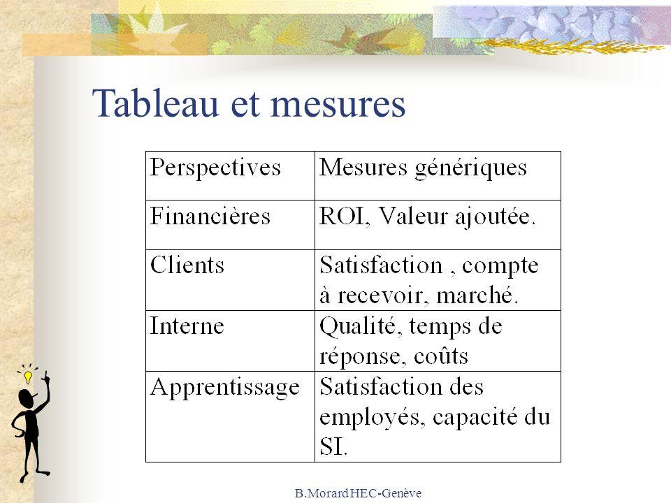 B.Morard HEC-Genève Tableau et mesures