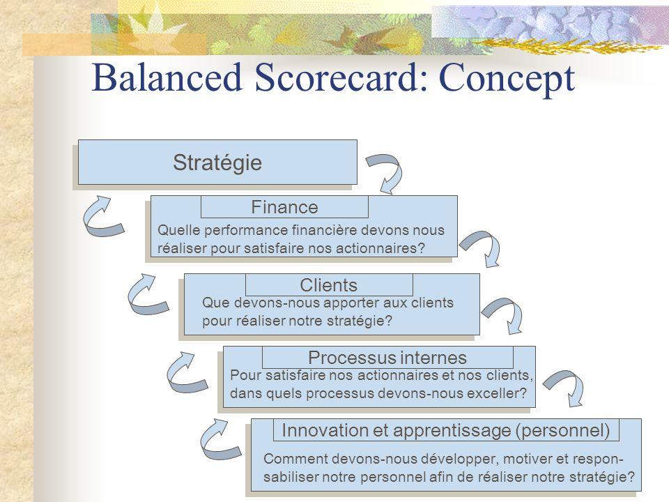 B.Morard HEC-Genève Balanced Scorecard: Concept Stratégie Finance Clients Innovation et apprentissage (personnel) Processus internes Quelle performance financière devons nous réaliser pour satisfaire nos actionnaires.