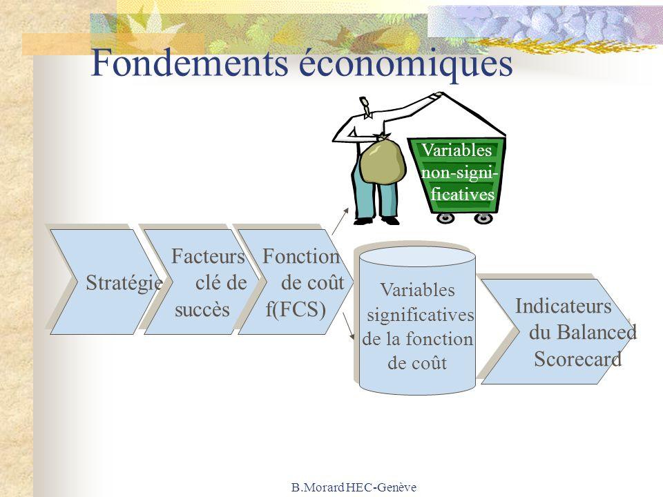 B.Morard HEC-Genève Fondements économiques Stratégie Indicateurs du Balanced Scorecard Indicateurs du Balanced Scorecard Facteurs clé de succès Facteu