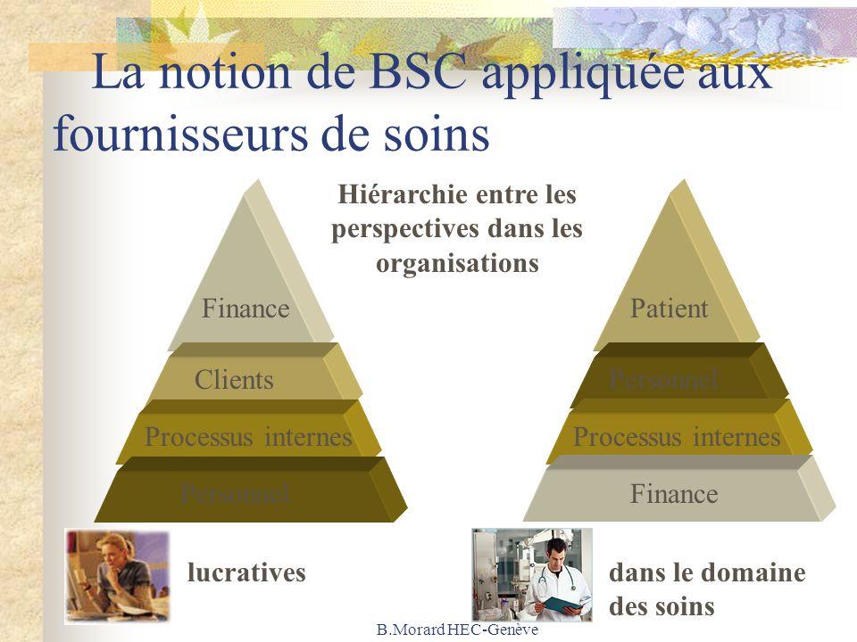 B.Morard HEC-Genève La notion de BSC appliquée aux fournisseurs de soins Finance Clients Processus internes Personnel Processus internes Finance Patient Hiérarchie entre les perspectives dans les organisations dans le domaine des soins lucratives
