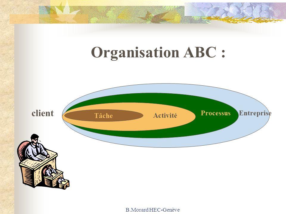 B.Morard HEC-Genève Organisation ABC : Activité Tâche Activité ProcessusEntreprise client