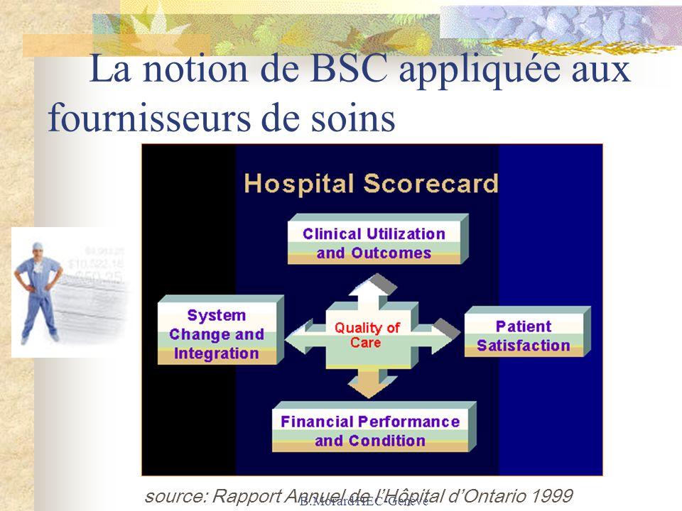 B.Morard HEC-Genève La notion de BSC appliquée aux fournisseurs de soins source: Rapport Annuel de lHôpital dOntario 1999