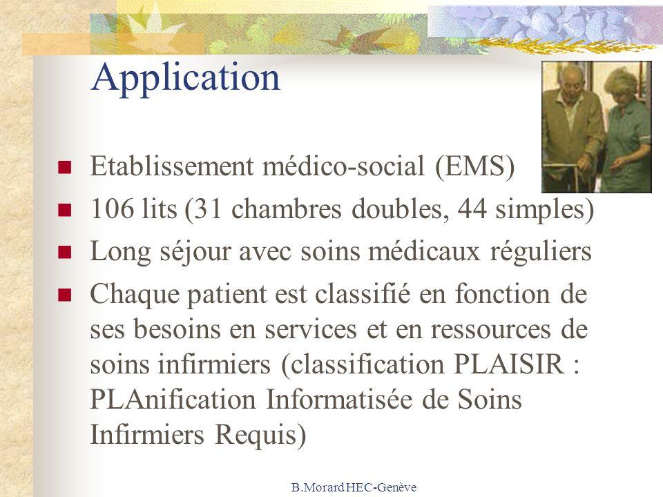 B.Morard HEC-Genève Application Etablissement médico-social (EMS) 106 lits (31 chambres doubles, 44 simples) Long séjour avec soins médicaux réguliers