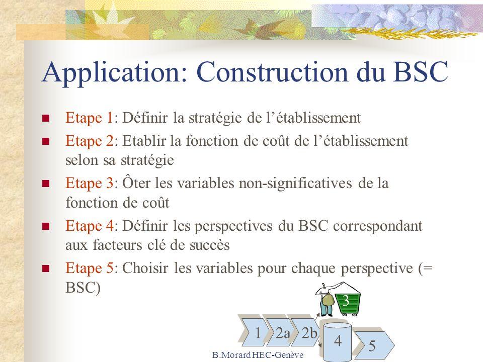 B.Morard HEC-Genève Application: Construction du BSC Etape 1: Définir la stratégie de létablissement Etape 2: Etablir la fonction de coût de létablissement selon sa stratégie Etape 3: Ôter les variables non-significatives de la fonction de coût Etape 4: Définir les perspectives du BSC correspondant aux facteurs clé de succès Etape 5: Choisir les variables pour chaque perspective (= BSC) 1 1 5 5 2a 2b 3 4