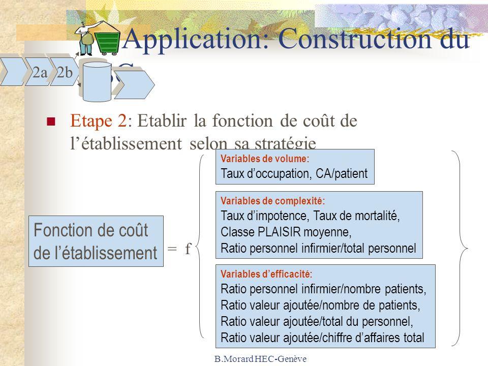 B.Morard HEC-Genève Application: Construction du BSC Etape 2: Etablir la fonction de coût de létablissement selon sa stratégie Fonction de coût de lét
