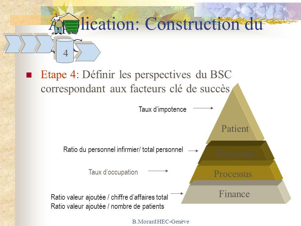 B.Morard HEC-Genève Application: Construction du BSC Etape 4: Définir les perspectives du BSC correspondant aux facteurs clé de succès Personnel Proce