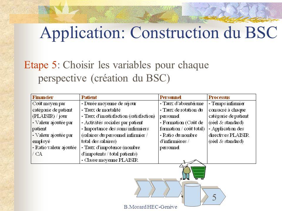 B.Morard HEC-Genève Application: Construction du BSC Etape 5: Choisir les variables pour chaque perspective (création du BSC) 5
