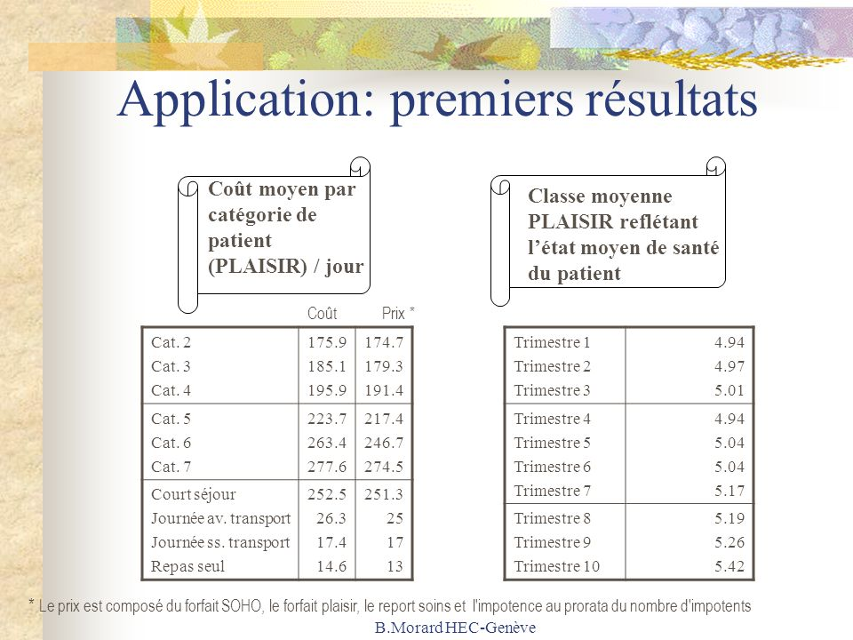 B.Morard HEC-Genève Application: premiers résultats Coût moyen par catégorie de patient (PLAISIR) / jour Classe moyenne PLAISIR reflétant létat moyen de santé du patient Trimestre 1 Trimestre 2 Trimestre 3 4.94 4.97 5.01 Trimestre 4 Trimestre 5 Trimestre 6 Trimestre 7 4.94 5.04 5.17 Trimestre 8 Trimestre 9 Trimestre 10 5.19 5.26 5.42 Cat.