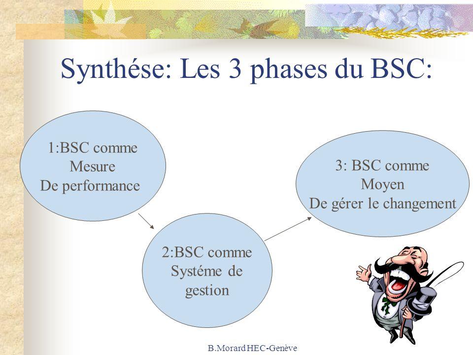 B.Morard HEC-Genève Synthése: Les 3 phases du BSC: 1:BSC comme Mesure De performance 2:BSC comme Systéme de gestion 3: BSC comme Moyen De gérer le cha