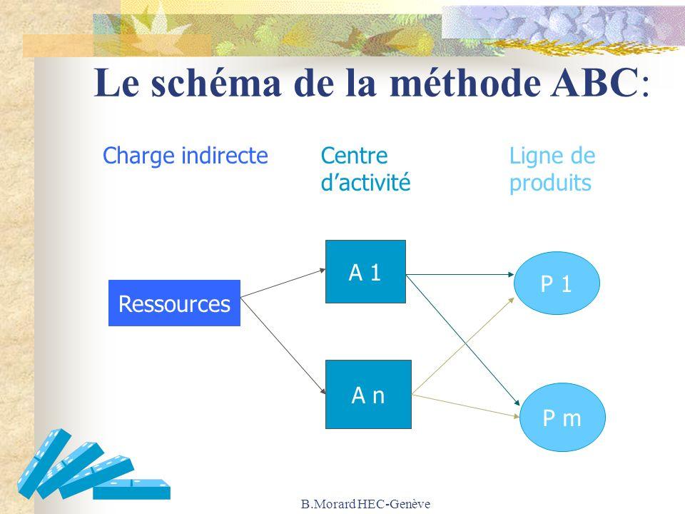 B.Morard HEC-Genève Le schéma de la méthode ABC: Charge indirecteCentre dactivité Ligne de produits P 1 P m A 1 A n Ressources