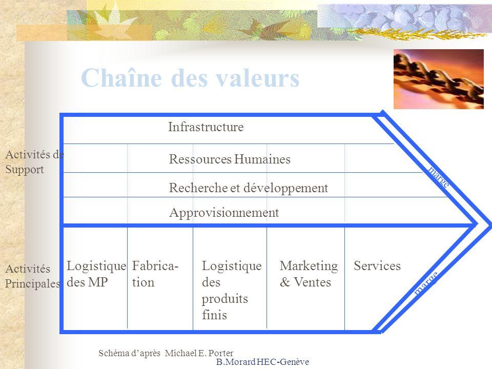 B.Morard HEC-Genève Chaîne des valeurs Fonction Activités de Support Activités Principales marge Infrastructure Ressources Humaines Recherche et dével