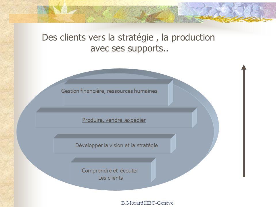B.Morard HEC-Genève Comprendre et écouter Les clients Développer la vision et la stratégie Produire, vendre,expédier Gestion financière, ressources hu